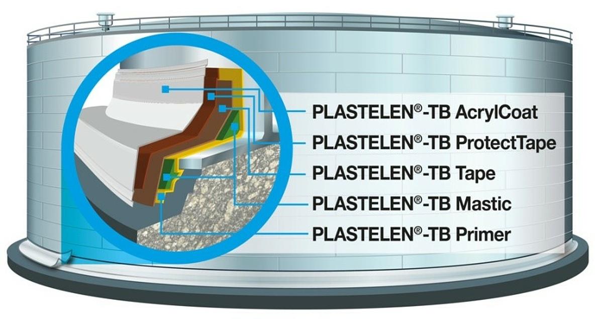 PLASTELEN<sup>®</sup>-TB System