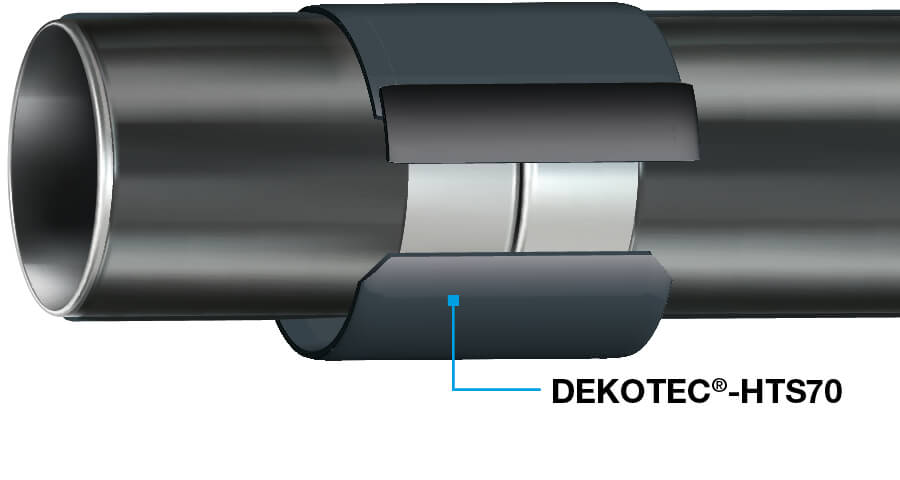 DEKOTEC<sup>®</sup>-HTS70